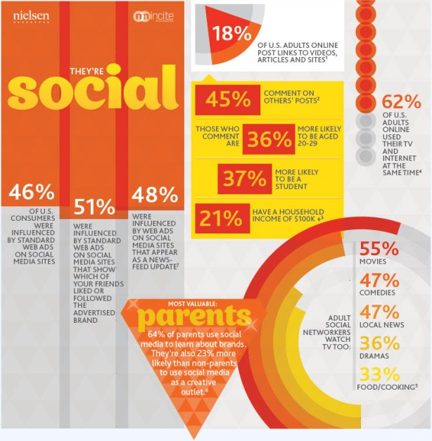 http://wixmobile.com/wp-content/uploads/2011/11/infographic-social.jpg